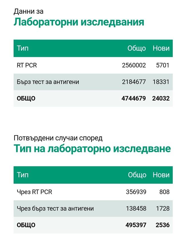 2536 са новозаразените с COVID-19, 10,55% от тестваните. 149 са починали