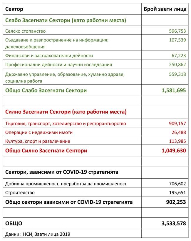 Харвардски възпитаници предлагат на кабинета работещ план за България