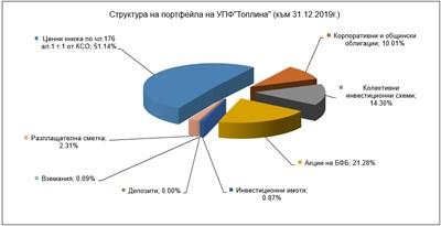 """""""Топлина"""" с най-висока доходност сред универсалните пенсионни фондове"""