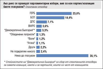 Коментар на седмицата №1: Евроизборите засилиха още ГЕРБ пред БСП за кметския вот