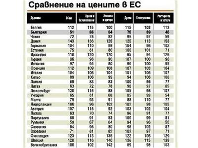 По данни на Евростат