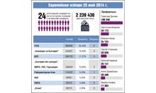 2014 г.: Евровотът прати 6-има депутати на ГЕРБ, 4-ма на БСП, 4-ма на ДПС, 2-ма за Бареков и ВМРО, 1 на реформаторите