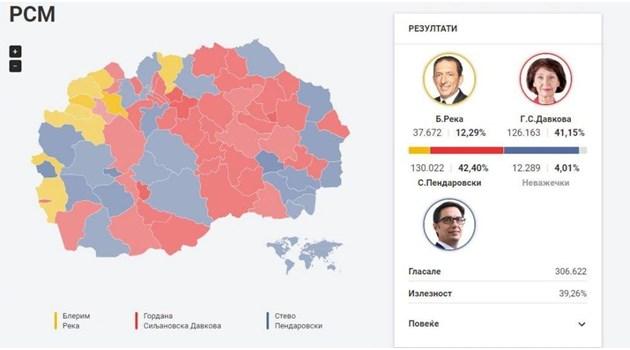 Балотаж на президентските избори в Северна Македония