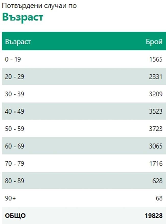255 са новозаразените с коронавирус у нас, 4 са починали за денонощието