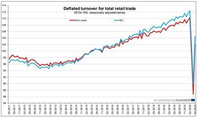 Графики на индексите на продажбите на дребно в еврозоната и ЕС