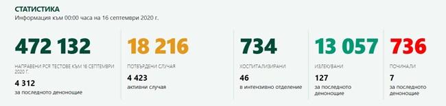 155 са новите случаи на COVID-19 у нас, 7 са починали за денонощието