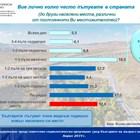 Сигурността, бързината и комфортът на пътуване са определящи за българите, според социологическо проучване