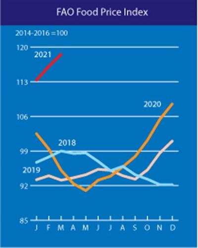 Ценови индекс на храните Графики: FAO