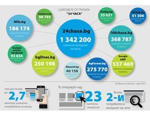 24chasa.bg отново е  новинарски сайт № 1 за юни
