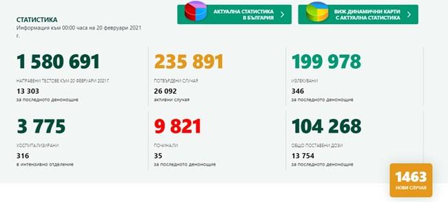 1463 новозаразени с коронавирус у нас, 10,99% от тестваните, 346 излекувани
