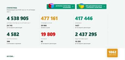 1 862  новозаразени c CОVІD-19, 7,5% от тестваните, 65 са починали