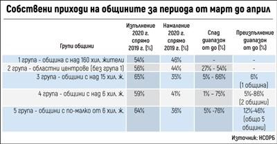 200 млн. лв. губят дотук общините от кризата, не искат да плащат ДДС (Обзор)