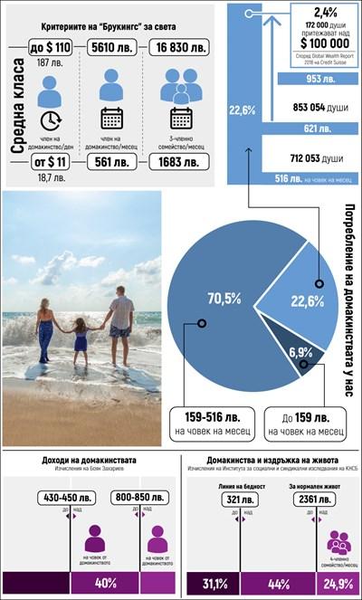 Мистерията на българската средна класа