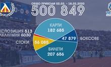 """""""Левски"""" с половин милион лева приходи за 15 дни и над четвърт милион от дарения"""