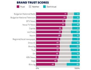 """Институтът """"Ройтерс"""": """"24 часа"""" е всекидневникът с най-голямо доверие и аудитория"""