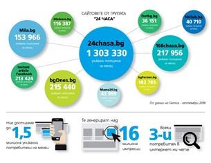 """Сайтът на """"24 часа"""" по-голям с близо 40% спрямо миналата година, мобилният - с 46%"""