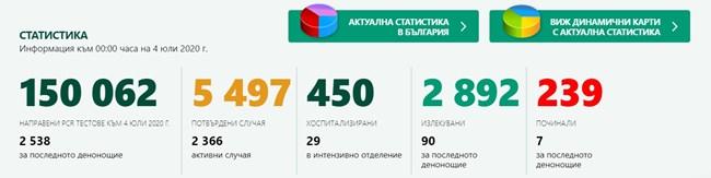 Нов рекорд! 182 са новите случаи на COVID-19 у нас, 7 починали