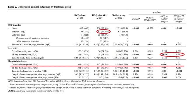 Клинични резултати по терапевтични групи – Пациентите, лекувани с HCQ и азитромицин, са били в по-тежко състояние и въпреки това смъртността при тях е по-малка, а болничният престой – по-кратък