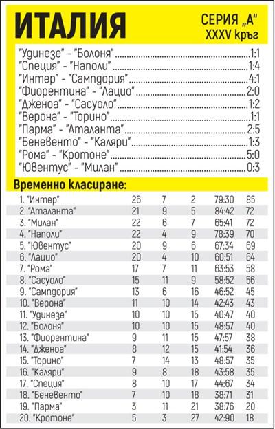 """Резултати от 35-ия кръг в серия """"А"""" и класиране"""