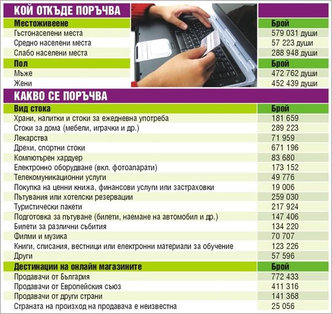 5cd6899524f Във Великобритания, Германия и Франция през последните 5 г. пък всеки 1  млрд. евро от онлайн продажби довели до търсене на около 72 000 кв. м  складове.