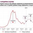 Очакват 70 жертви на ден до 23 март, после спад до 12 към 1 юни (Графики)