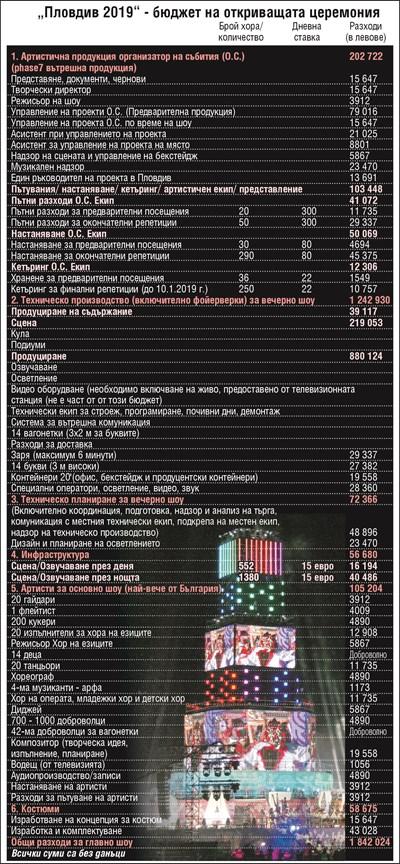 23 470 лв. за  майстор, пазил в Пловдив 1 час  звука от вятъра (Обзор)