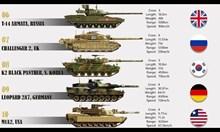 Топ 10 на съвременните танкове