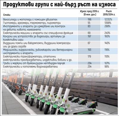 България шеста в Европа по износ на велосипеди на ток