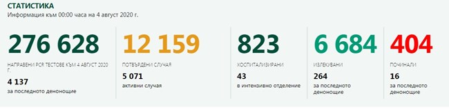 204 новозаразени с COVID-19 у нас; рекорден брой починали - 16