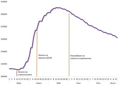 Динамика на броя на регистрираните безработни, 1.03 - 14.08 2020 г., Графика: И.П.И.