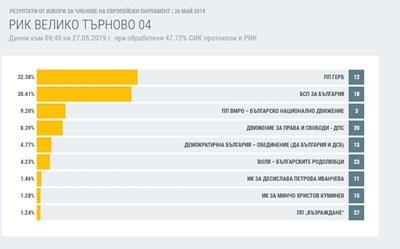 Графиката показва резултатите при 47.72% обработени резултати. Източник: ЦИК