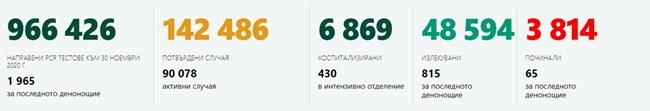 739 са новозаразените с <strong class='keys'>коронавирус</strong> в страната, 815 излекувани