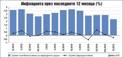 Животът поевтинял през септември заради спад на цени в транспорт и туризъм