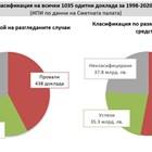 ИПИ: 83 млрд. лв са зле похарчени заради провалите на правителствата след 1998 г.