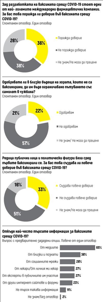 Над 1,5 млн. българи сигурни, че искат ваксина