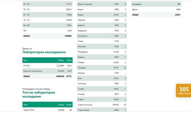 105 нови заразени с коронавирус днес - 0,7% от тестваните, 320 са излекувани