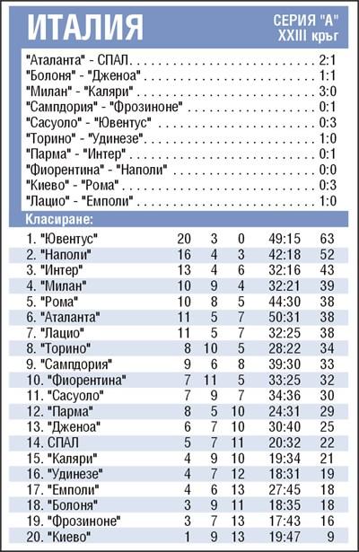 """Резултати от 23-ия кръг на серия """"А"""" и класиране"""