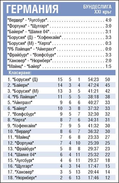 Резултати от 21-ия кръг на Бундеслигата и класиране