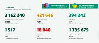 115 нови случая на COVID-19 за последното денонощие у нас, 394 242 са излекувани