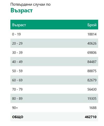 Лек ръст на заразените - 677 са новите случаи на COVID-19
