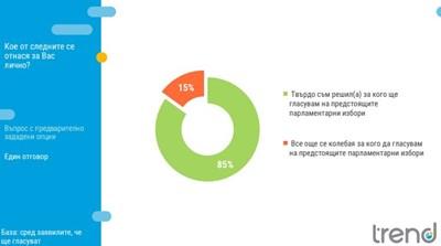 """""""Тренд"""": ГЕРБ увеличава дистанцията си пред БСП, има близо 7% преднина (Графики)"""