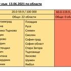 Зелената зона на COVID е в шест области в страната Графики: НЦЗПБ