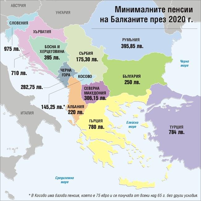 Минималната пенсия у нас със 74 лв. над сръбската, но 4 пъти по-ниска от Словения