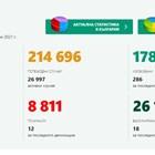 19 заразени в Пловдив, 286 излекувани в страната