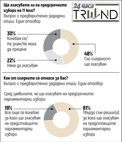 """Проучване на """"Тренд"""": ГЕРБ - 21,7%, """"Има такъв народ"""" - 20,2%, БСП - 16,1%"""
