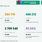 4826 нови случаи на коронавирус, 136 починали, 92% от тях не са ваксинирани