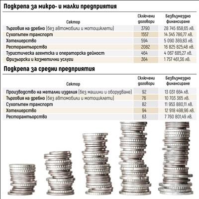 Търговия, туризъм и транспорт с най-много пари от държавата срещу кризата (Графики)