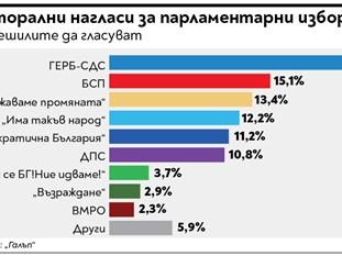 """""""Галъп"""": При избори сега - победа за ГЕРБ, втори БСП, ИТН чак четвърти"""