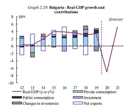 Прогнозата на Европейската комисия за България.
