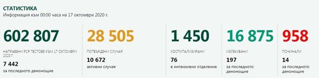 998 новозаразени с коронавирус - 13,4% от тестваните, 14 починали
